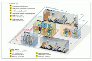 KVM system at CVG