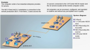 NEO-FiberLink connecting two CATCenter-NEO systems