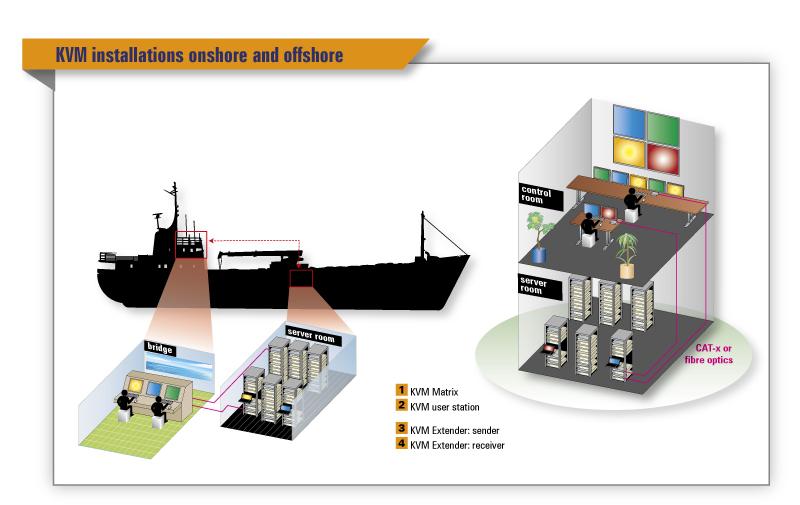KVM equipment on ships