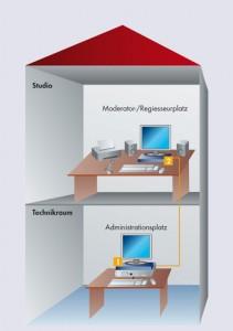 Anwendung von KVM-Extendern im Studio