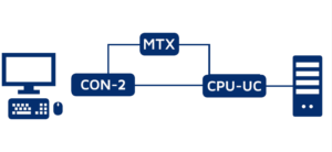 Redundancy concept 5: Automatic line redundancy