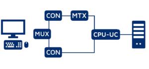 Redundancy concept 4: Switched line redundancy