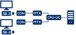 Redundancy concept 6: Matrix redundancy