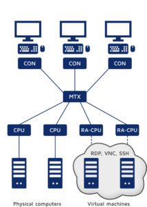 RemoteAccess-CPU connects two virtual machines to a KVM matrix