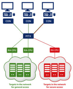 RemoteAccess-CPU connects two separate networks (red and green) to a KVM matrix