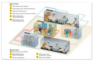 Das KVM-System bei CVG