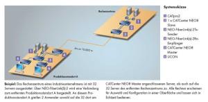 Der NEO-FiberLink verbindet zwei CATCenter-NEO-Systeme