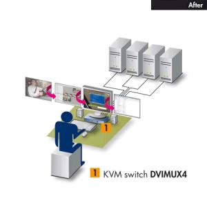 Arbeitsplatz mit KVM-Switch