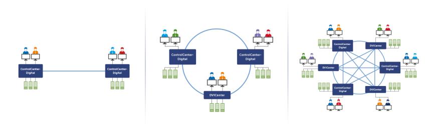 Matrix-Grid: bidirektionale Zugriffe für komplexe Infrastrukturen