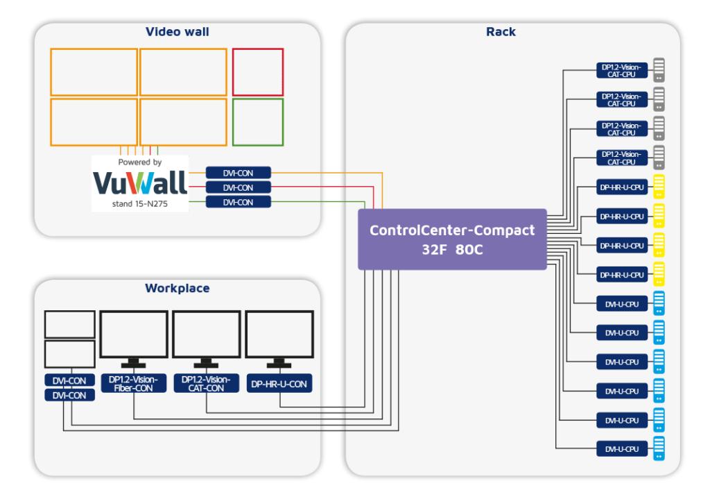 Interoperabilität: VuWall-Controller und G&D-Matrixswitch