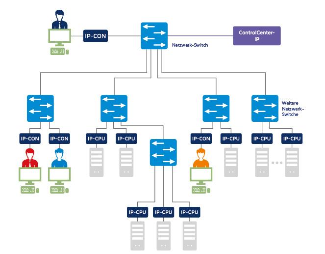 Aufbau eines KVM-over-IP-Systems mit IP-CONs und IP-CPUs