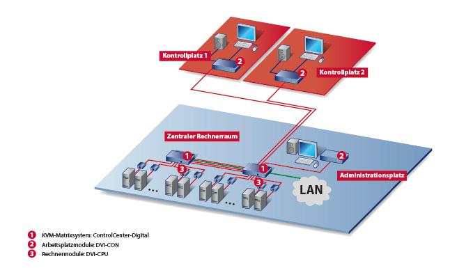 Aufbau eines KVM-Systems ohne KVM-over-IP