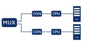 Redundanzkonzept 2: Redundante Conputer, die aus der Ferne gesteuert werden