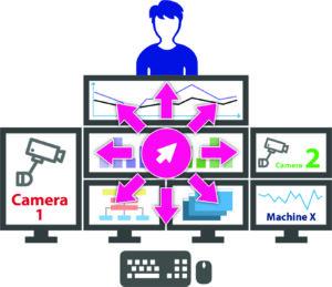Darstellung CrossDisplay-Switching. Maus wechselt auf verschiedene Monitore und damit auf verschiedene Rechner