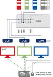 Key-Sets: TradeSwitch-Keys zum Umschalten zwischen verschiedenen Rechnern und Monitoren