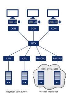 RemoteAccess-CPU: virtuelle Maschinen werden in die KVM-Matrix-Installation integriert