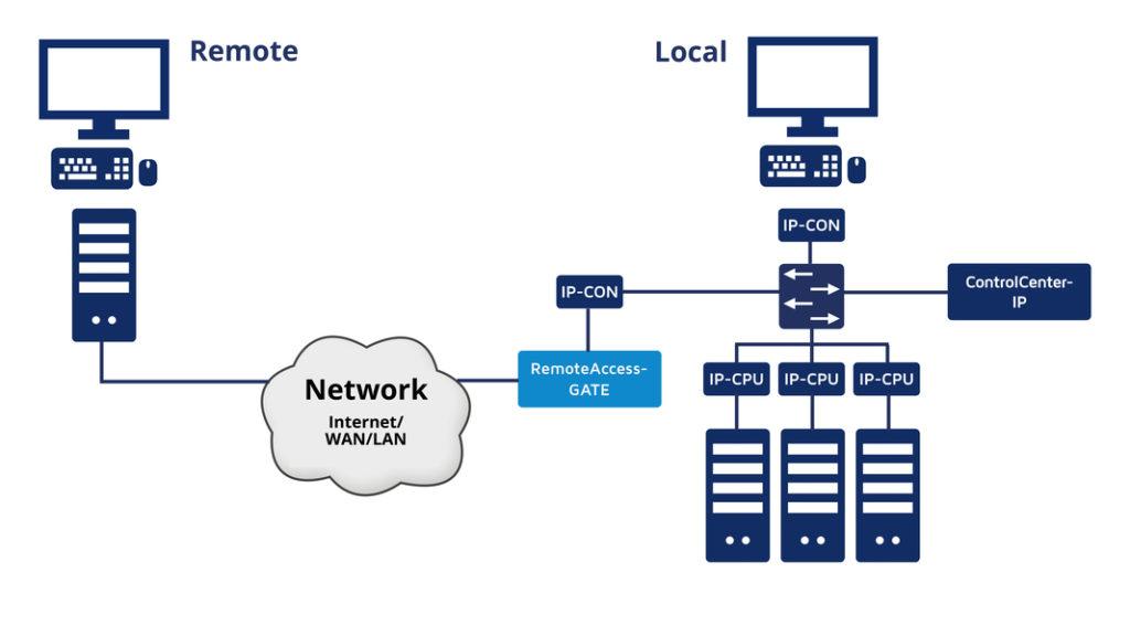 Entfernter Rechner greift über RemoteAccess-Gate auf ein KVM-System zu